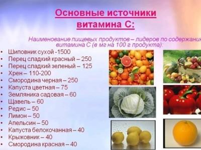 Основные источники витамина С