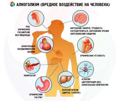 Стадии алкоголизма, симптомы отдельных этапов