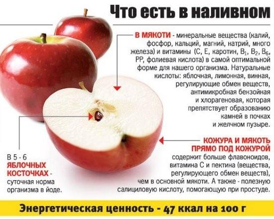Яблоки, польза и вред