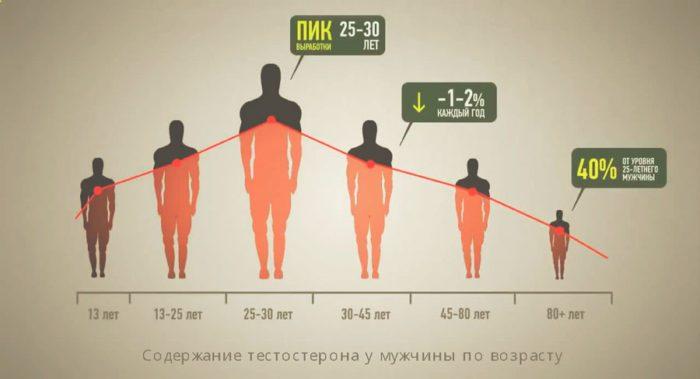 Влияние гормона на мужчин
